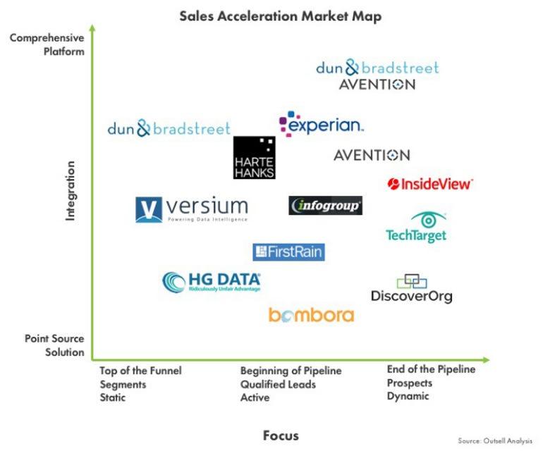 sales-acceleration-market.png