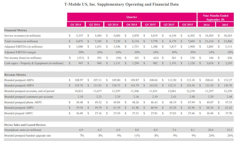 t-mobile-q3-2015.png
