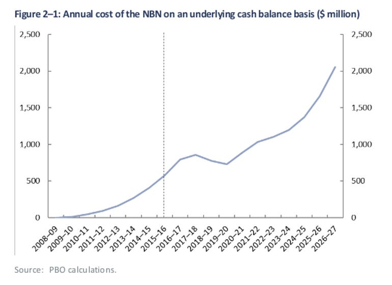nbn-cash-cost-pbo.png