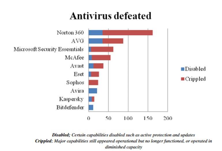 Carberp_botnet_antivirus_disabled_cripled