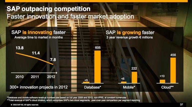 SAP Q4 outpace competition