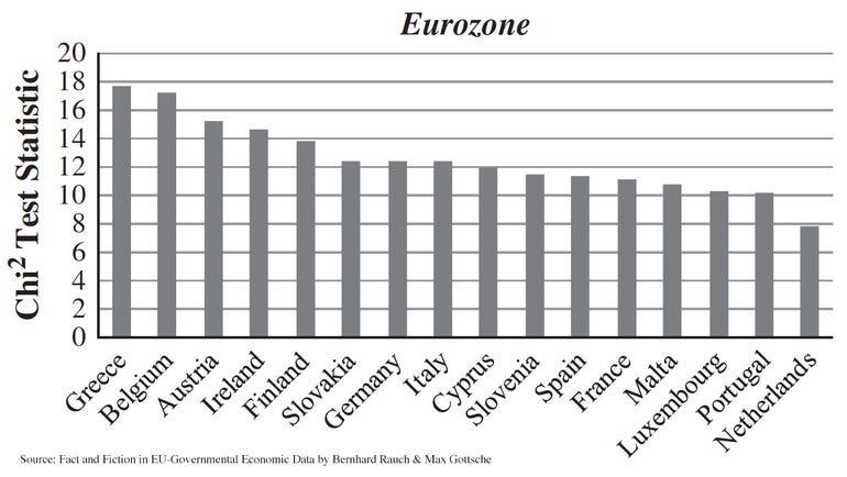benfords-law-greece-eurozone.jpg