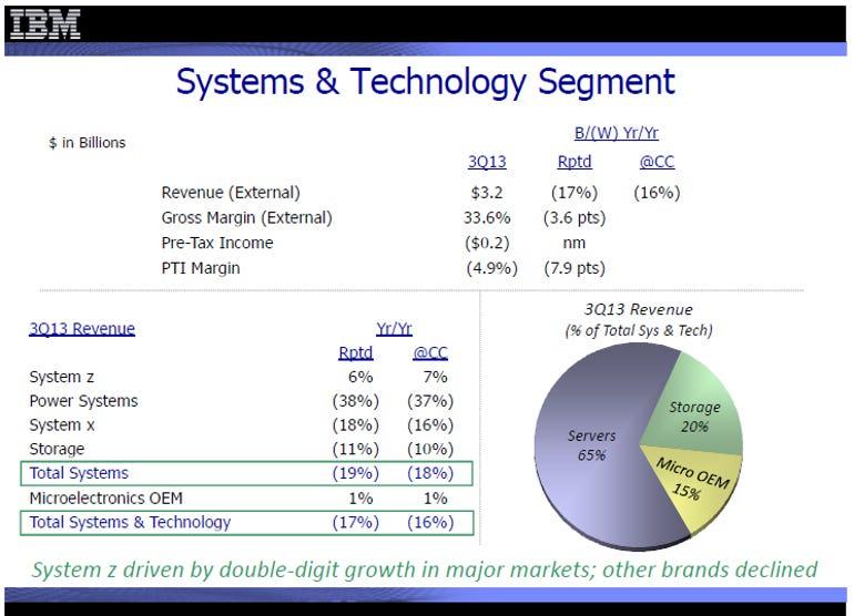ibm hardware sales q313
