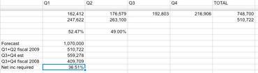 Salesforce spreadsheet