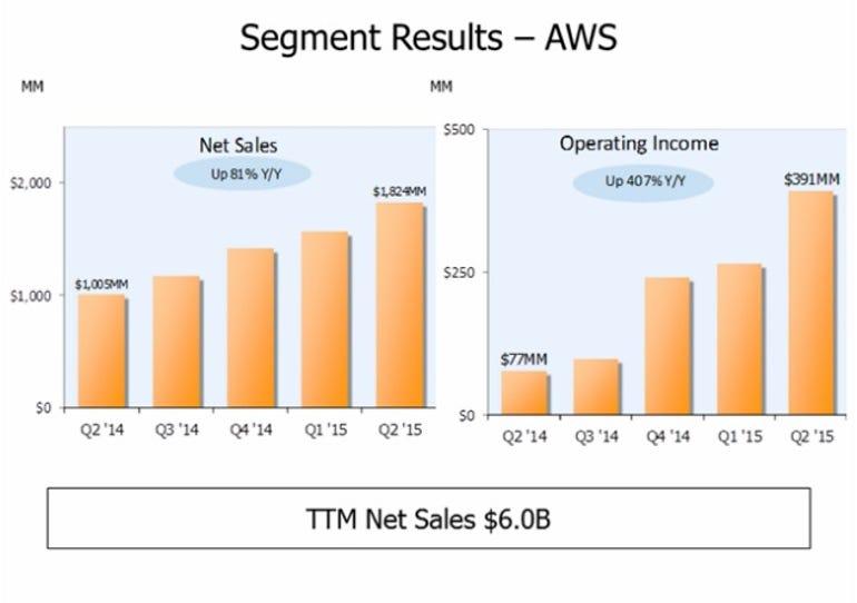 zdnet-aws-amazon-earnings-q2-2015-1.jpg