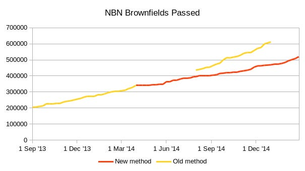 nbnrolloutmarch2015.png