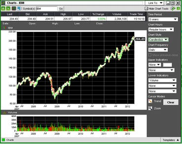 IBM shares: Up and away on the 5-year chart
