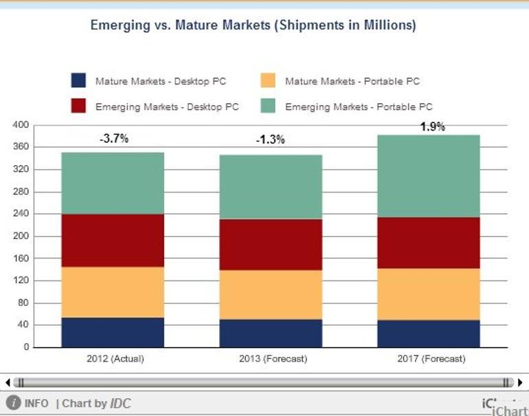 IDC-PC market prediction 2013Q1