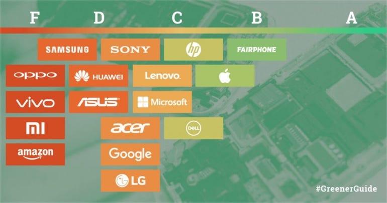 Greenpeace Guide to Greener Electronics 2017