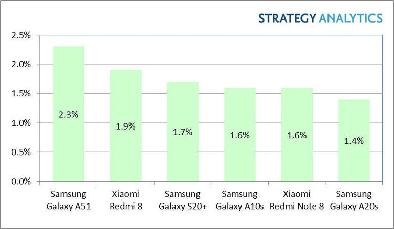 Galaxy A51 tops Android sales in the first quarter