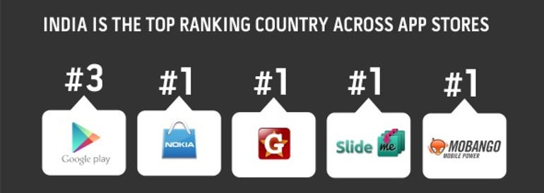 India's Rank in App Stores