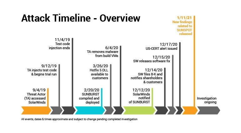 solarwinds-hack-timeline.jpg