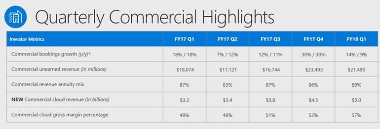 msft-commercial-cloud-revenue-q1-2018.png