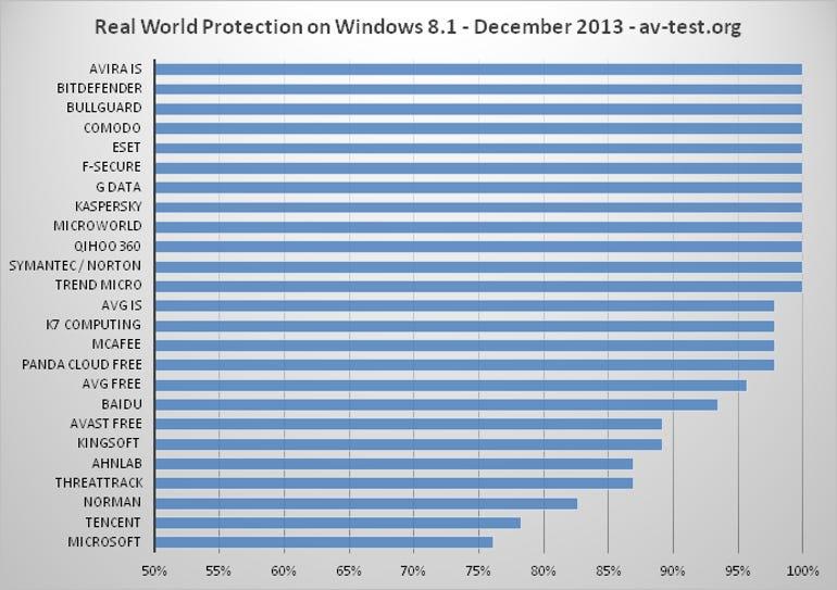 real-world_2013-12_consumer_win81_avtest