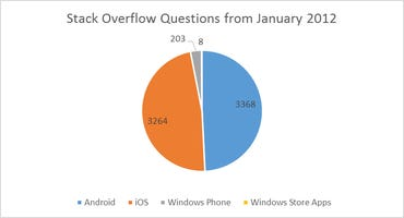 StackFoo - 2013-11 - January 2012