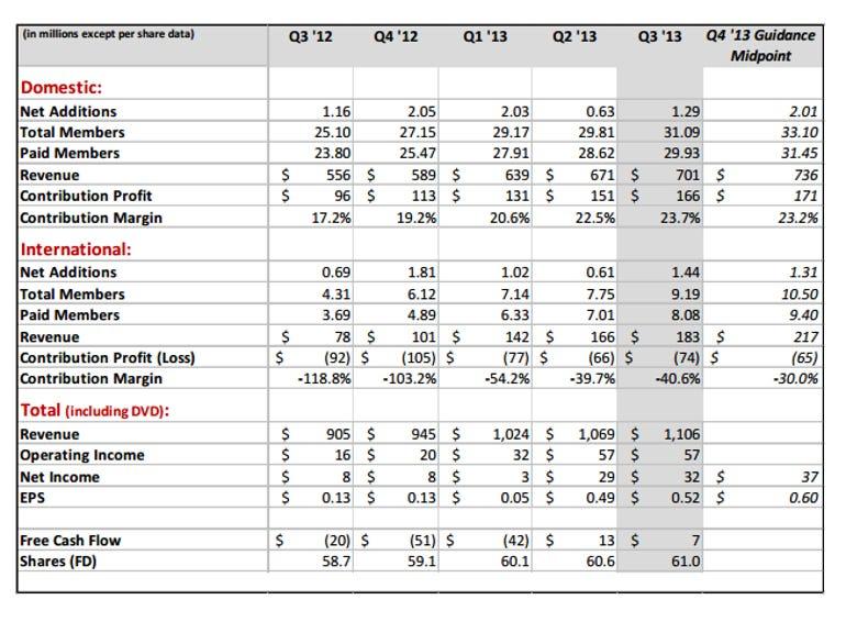 netflix q3 financials