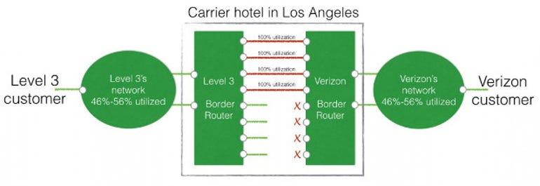 Level3-Verizon Interconnect
