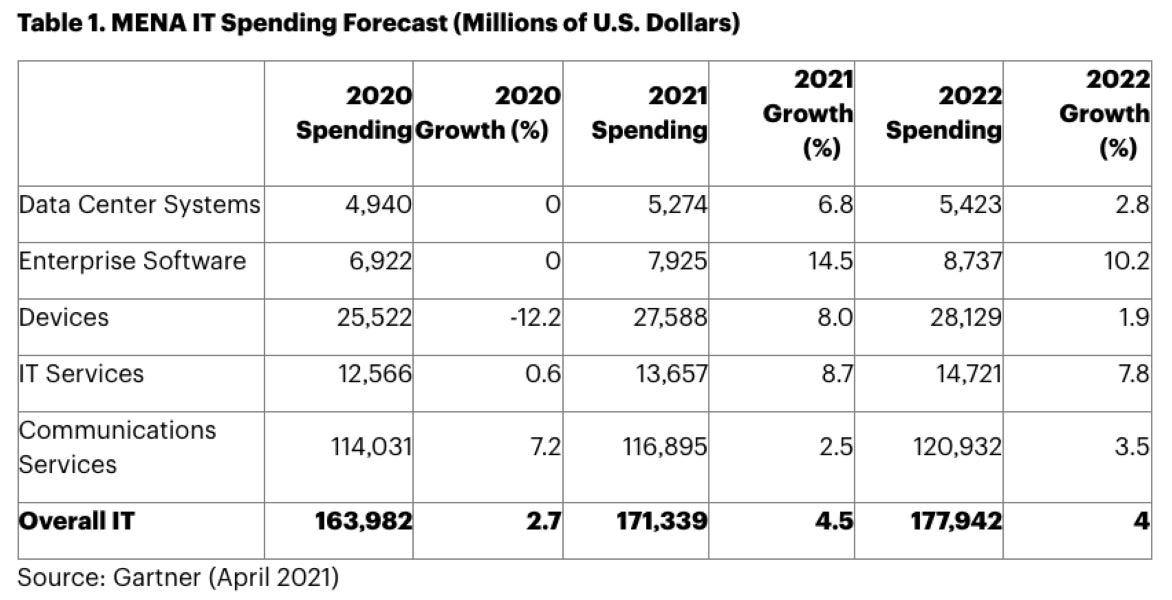 gartner-mena-it-spending-2020-2022.jpg