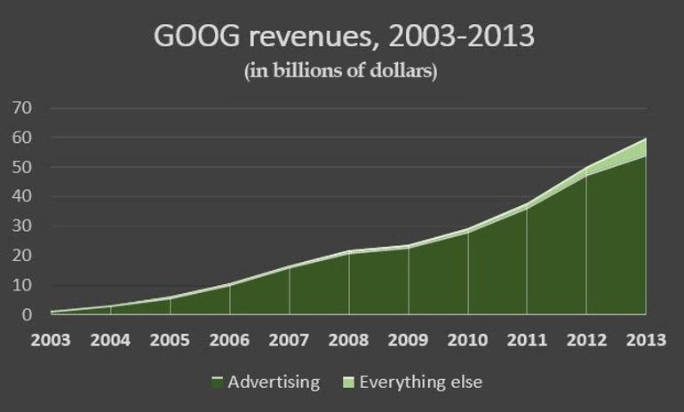 goog-revenue