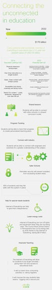 ciscoinfographiceducationv1.png