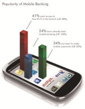 Graphic showing 41 percent want in-branch Wi-Fi
