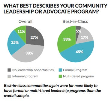 State of Community Management 2016: Leadership and advocate programs