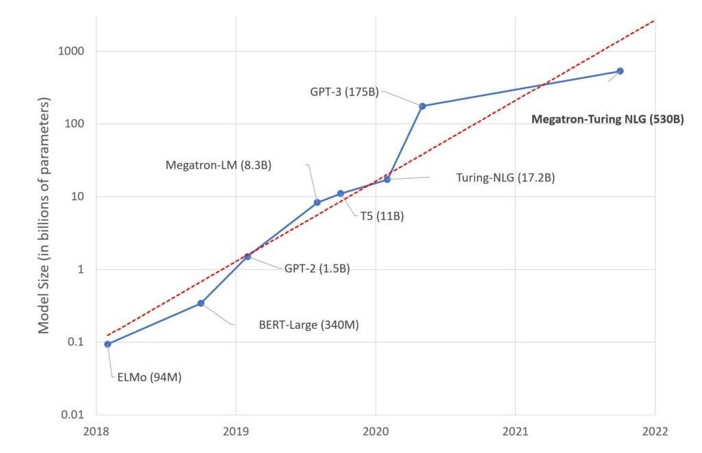 megatron-turing-nlg-model-size-graph.jpg