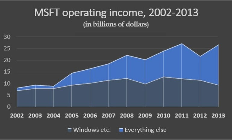 msft-operating-income