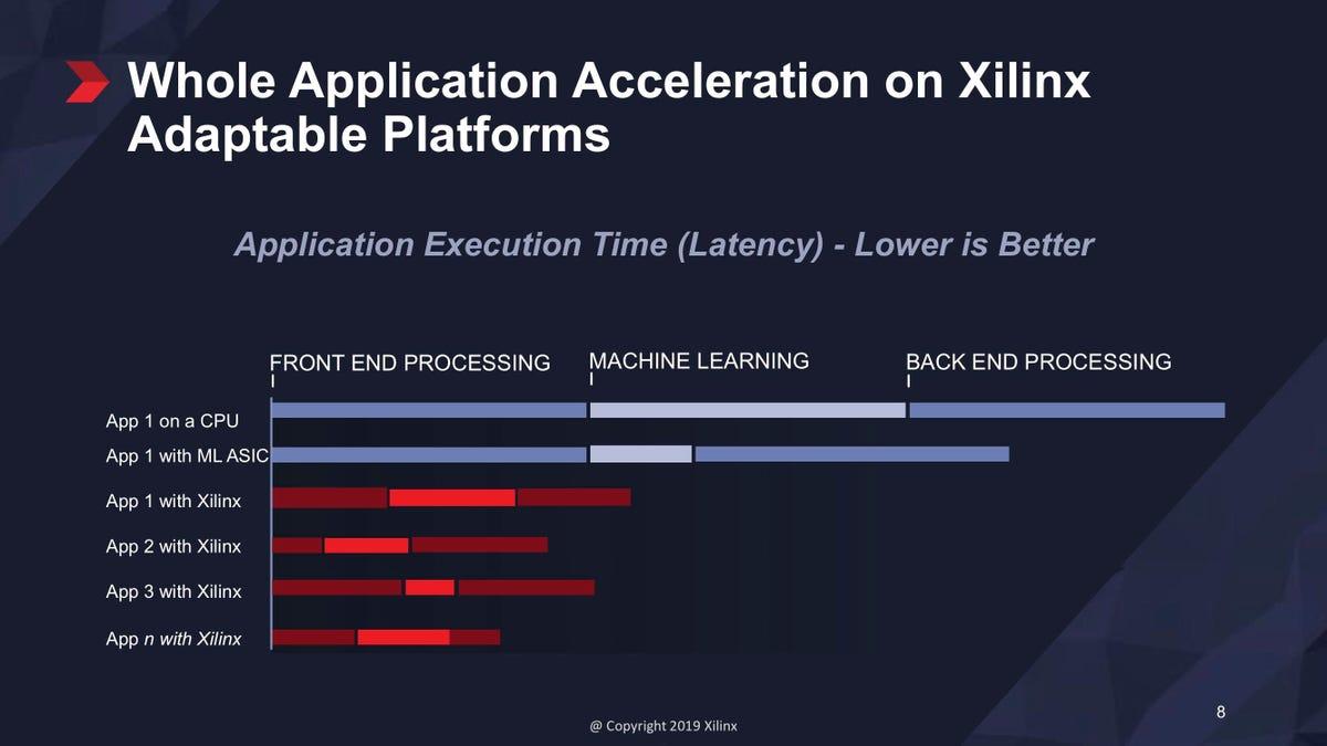xilinx-versal-application-acceleration-may-2019.jpg