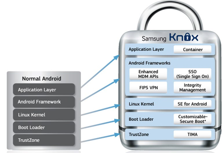 samsungknox overview