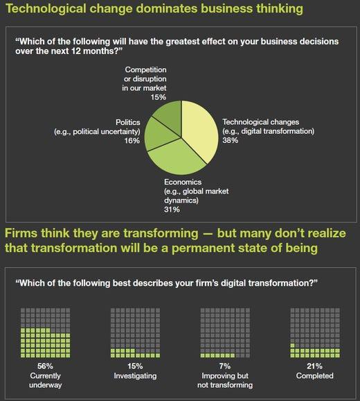 Digital transformation efforts are running into roadblocks