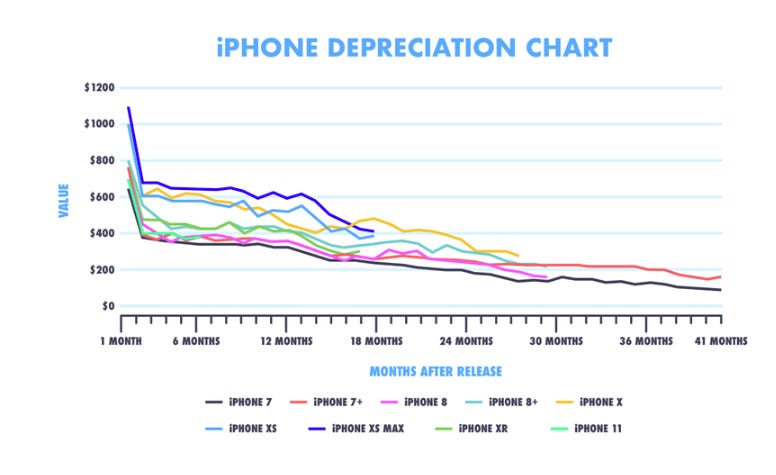 Your iPhone is worth $108 less each year you own it zdnet