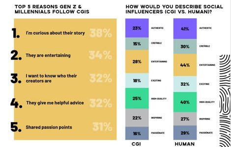 Betrayal by CGI almost half of Gen Y and Z do not know they are following a botzdnet