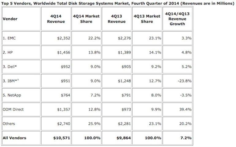 zdnet-idc-2014-enterprise-storage-services-market.jpg