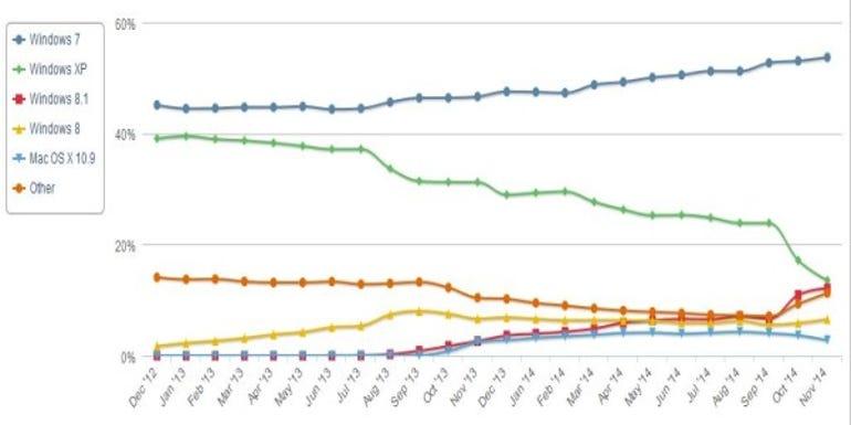 Netmarketshare-OS-2012-2014-11-graph (600 x 300)