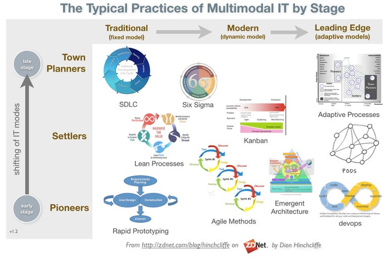 The Typical Practices of Bimodal and Multimodal IT by Stage