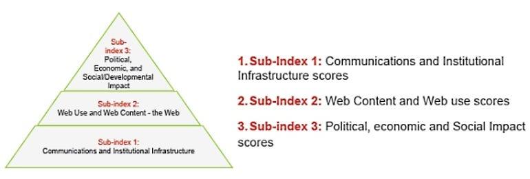 Web Index sub-indices