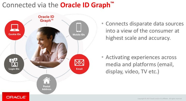 Oracle ID Graph