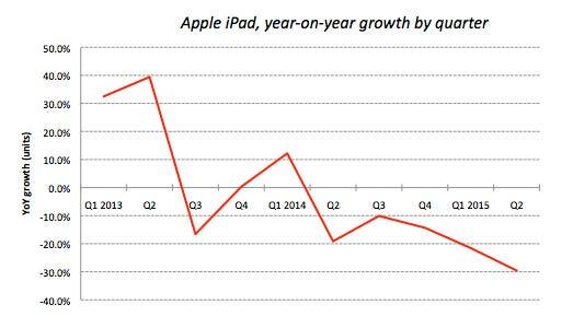 ipad-growth.jpg