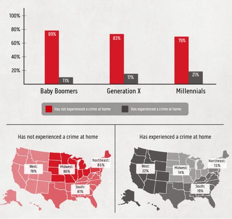 How are Americans protecting themselves in their home