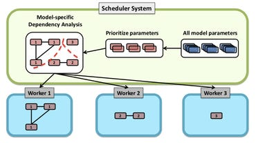 petuum-neural-network-scheduling-system.png