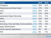 ANZ CIOs leading businesses into digital transformation: Gartner