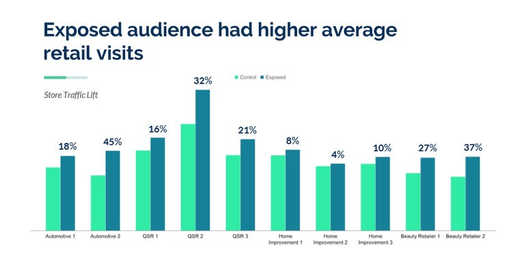 Wednesday ads drive higher in store traffic according to a new study ZDnet