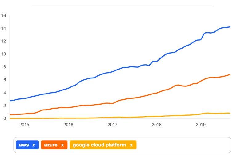 Indeed job listings: AWS versus Azure