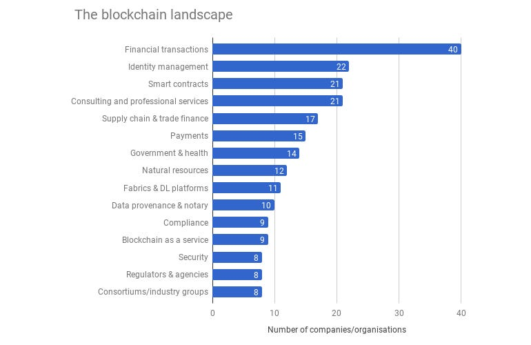 Sectors that will particularly benefit from blockchain