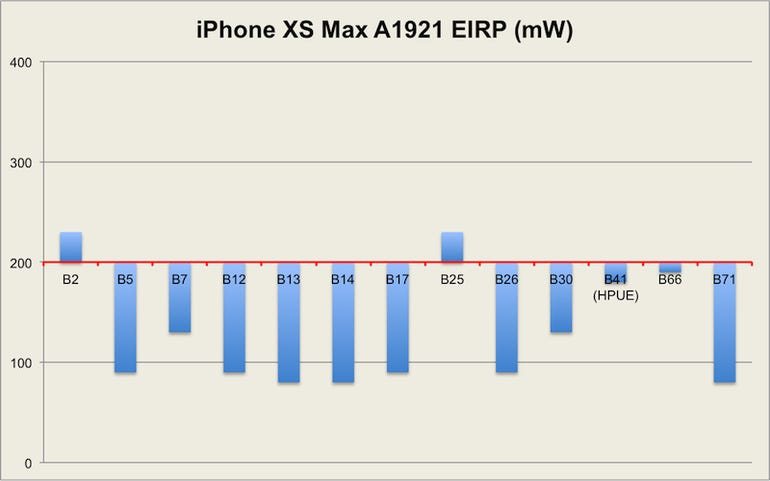 iphonexs-lab-results.png