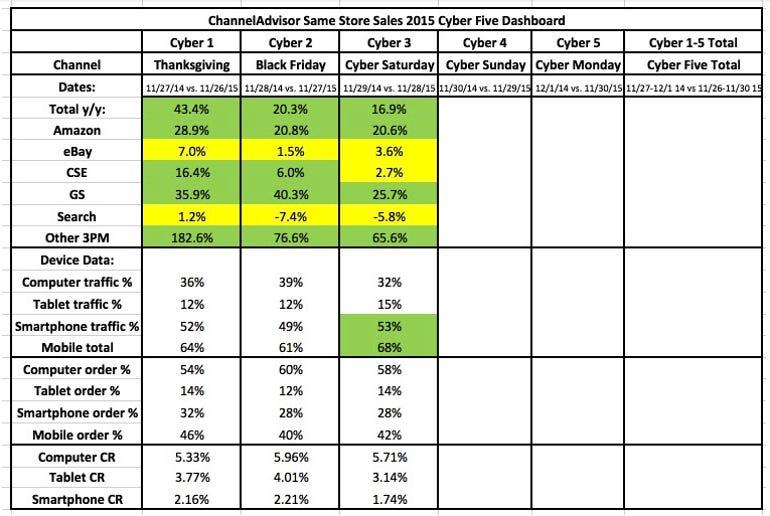 channel-advisor-2015-data.png