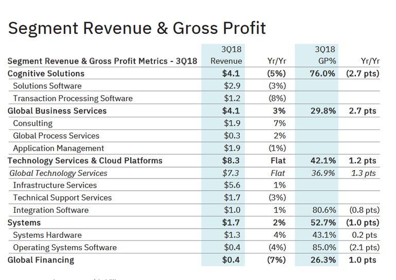 ibm-q3-segment-revenue.png