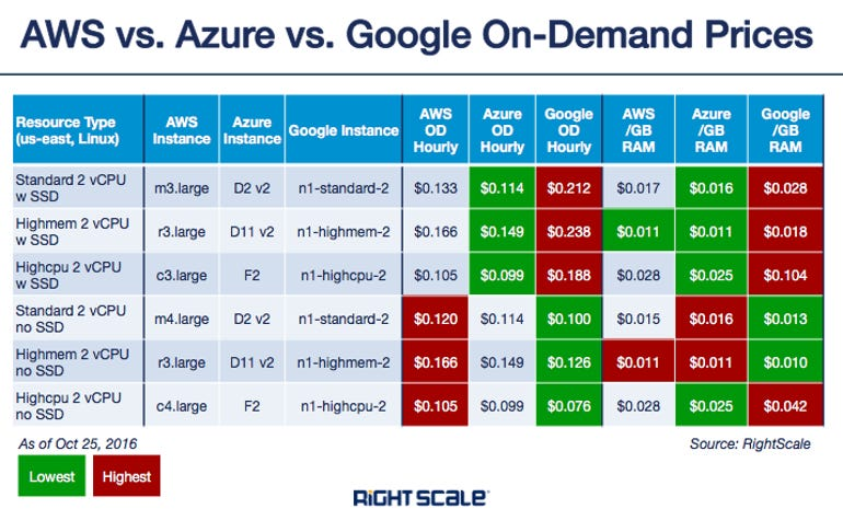 cloud-cost-comparison-2.png