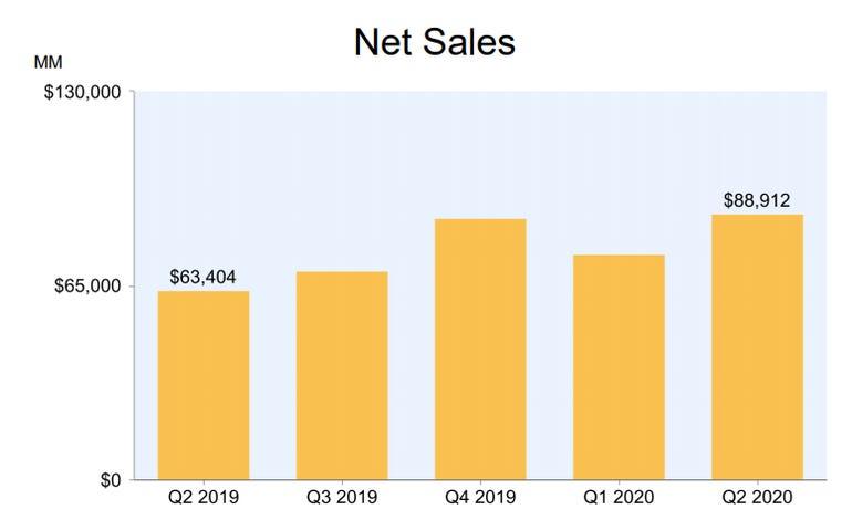 Amazon's Q2: $4 billion spent on COVID-19 and still nets $5.2 billion